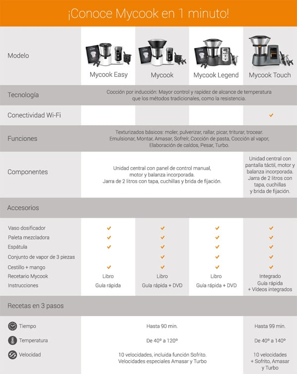 Modelos de Taurus Mycook