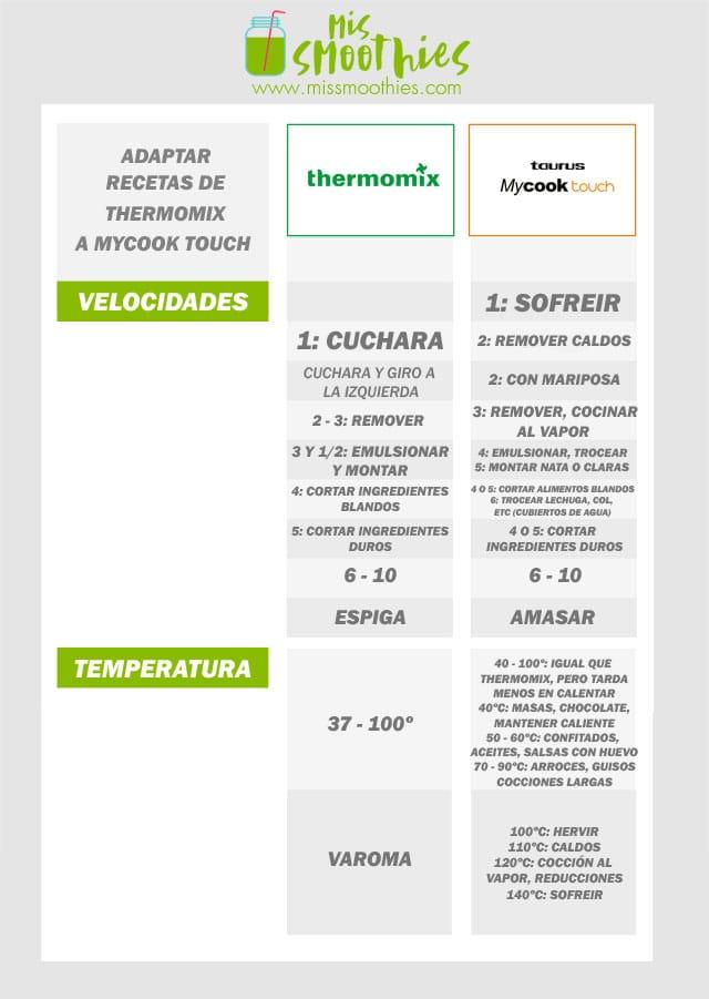 adaptar recetas de Thermomix a Mycook Touch